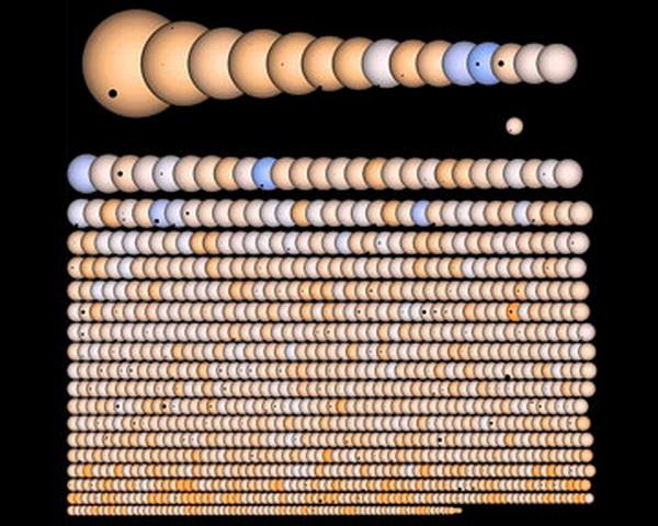 Ученые обнаружили более 700 экзопланет