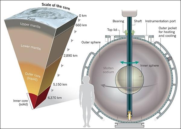 Строение Земли и устройство модели (здесь и ниже изображения Университета штата Мэриленд)